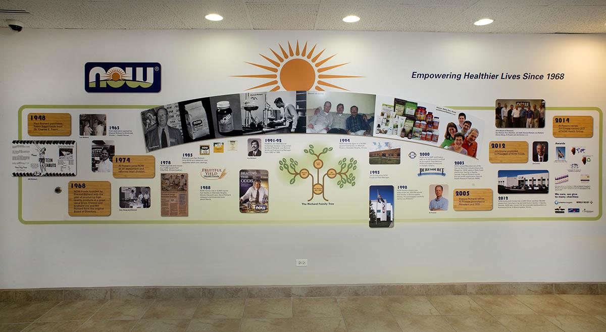 History timeline Walls